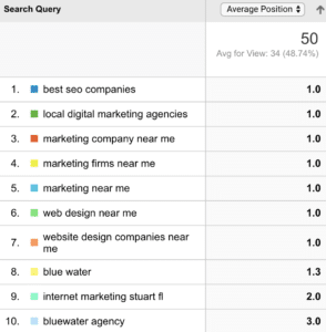 Blue Water Marketing's analytics rankings