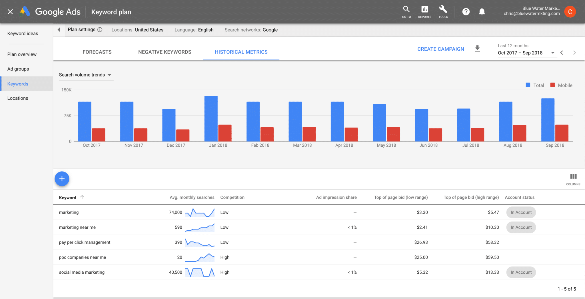 Google Keyword Planner Screen Shot Blue Water Marketing Account