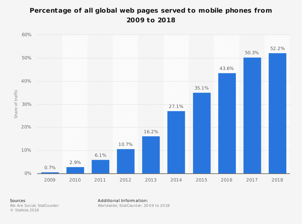 Graph of Mobile Internet Users